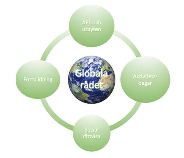 Globala rådet i mitten, omges av APL och utbyten, Aktivitetsdagar, Social rättvisa samt Fortbildning.